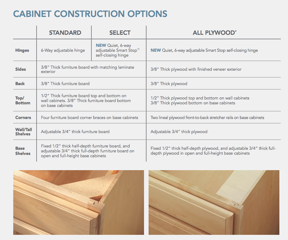 Aristokraft cabinet features and construction