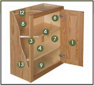 Cabinet Details Base Cabinets Standard Base Cabinets Are 34 1 2 High