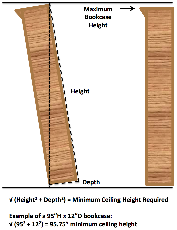 Calculating the minimum ceiling height required