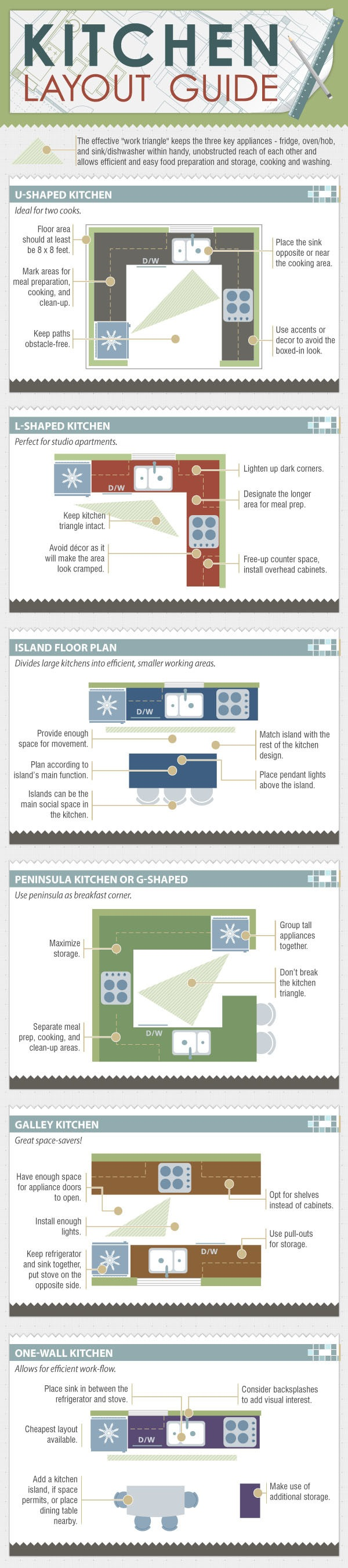 28 kitchen layout guide the kitchen layout guide